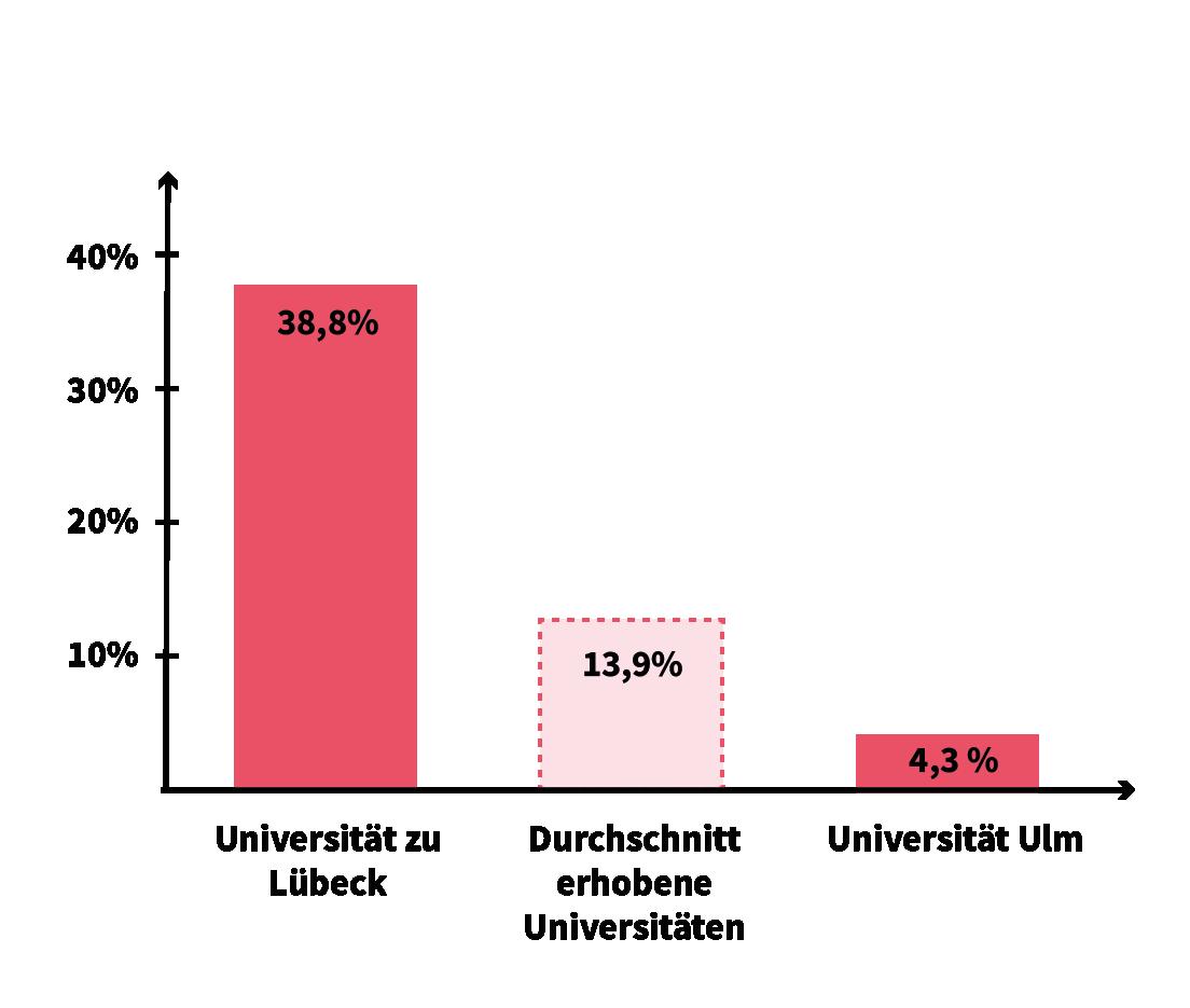 Höchste, niedrigste und durchschnittliche Wahlbeteiligung bei den Wahlen zu studentischen Parlamenten, Räten und entsprechenden Gremien an deutschen Universitäten im Jahr 2019. Grafik: Belén Ríos Falcón/CORRECTIV